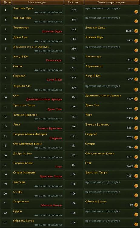 результаты доминиона.png