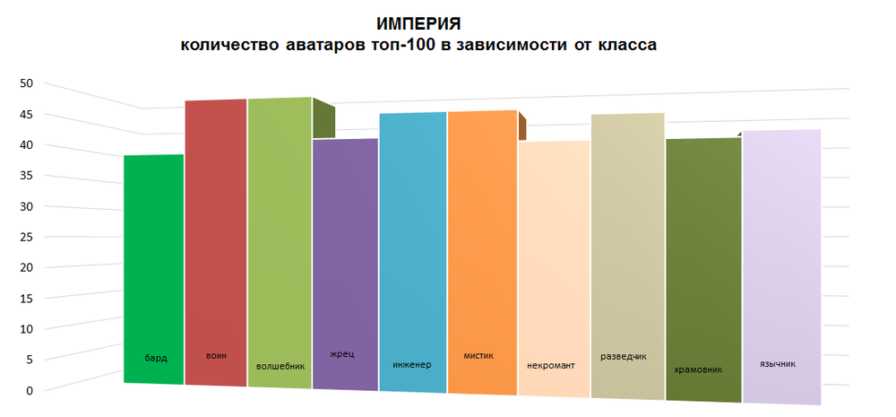статистика классов Империя.png