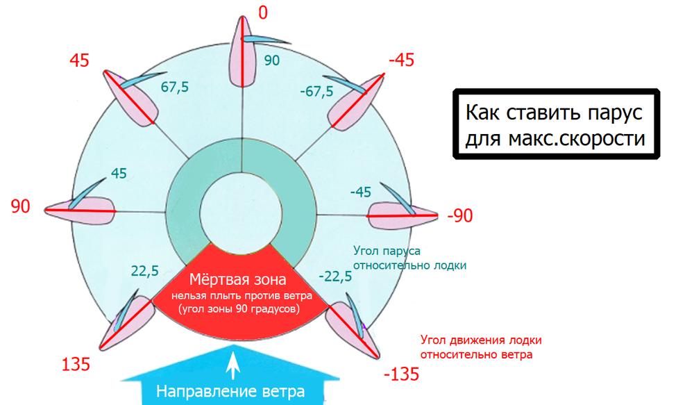 Parusnik_5_Sekretnoe_znanie_kotoroe_pomozhet_vam_vyigryvat_gonki.png